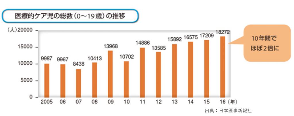 医療的ケア児の総数(0~19歳)の推移